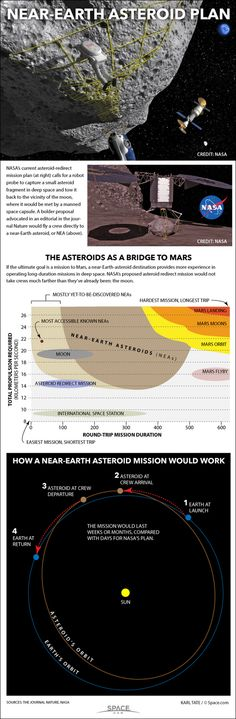 Diagrams show the plausibility of sending humans to an asteroid