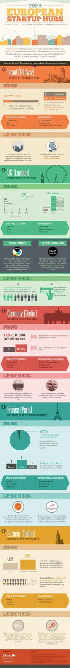 Myślicie o start-up'ie najbliżej macie do Berlina lub Tallinna miastom przyjaznym takim inicjatywom