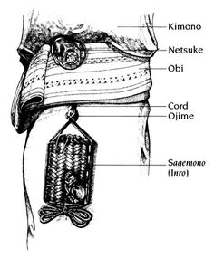 Netsuke were used as a hanging pendant on a traditional Japanese clothing kimono (着 物) and kosode (帯 钳), which was devoid of pockets.Little things like a pouch or key was placed in special containers, called sagemono (下げ 物).Tanks could take the form of pouch or small wicker baskets, but the most popular were the drawers inro (印 笼), which closed with the help of beads slide along a cord ojime (緒締め).Inro were attached to a belt kimonono obi (帯) with a cord.He was tied to the ring, folded in