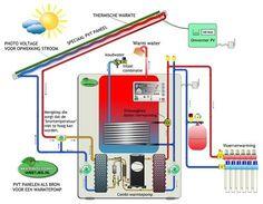 PVT panelen als bron voor een warmtepomp, thermische zonenerige