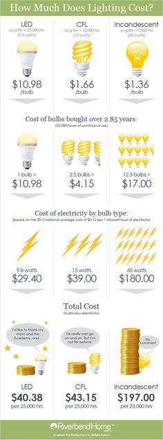 Our infographic compares how much you'll spend on different types of lighting  http://www.justleds.co.za