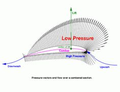 physics airfoil | Sail Physics Station
