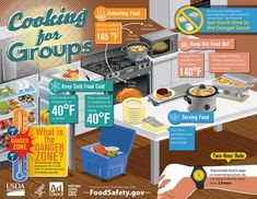 Infographic showing safe cooking temperatures for common party foods. Food Safety Training, Food Safety Tips, No Cook Meals, Kids Meals, Cooking For A Group, Cooking Tips, Food Handling, Stove Top Recipes, Usda Food