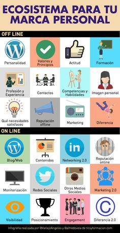 Ecosistema para tu Marca Personal #infografia #infographic #marketing