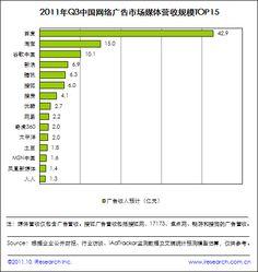 Q3中国网络广告市场规模达137.4亿 手机广告迅增_科技频道_凤凰网