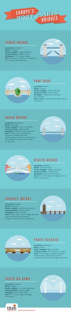 Europe's most iconic bridges #infografia #infogrphic #tourism