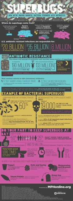 Superbugs: How We're Making Harmful Bacteria Stronger With Antibiotics #Infographic