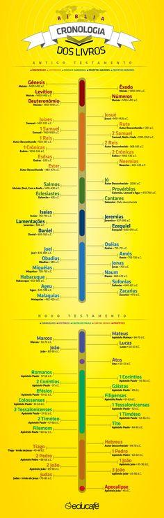 http://perguntasbiblicasdificeis.com.br Cronologia dos Livros da Bíblia