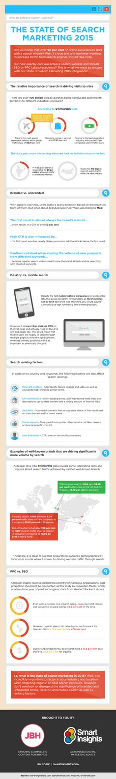 State of Search Marketing 2015