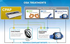 Cpap therapy prolonged insomnia,sleep apnea heart treatment for sleeplessness,american sleep apnea association chin strap for sleep apnea. Insomnia Cures, How To Prevent Snoring, Natural Remedies For Insomnia, Sleep Apnea Treatment, Anxiety Therapy, Before I Sleep, Cognitive Behavioral Therapy, Sleep Deprivation