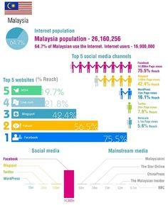 Social media APAC users