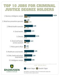 Law and Justice Administration what subjects would you need to study in college to get in