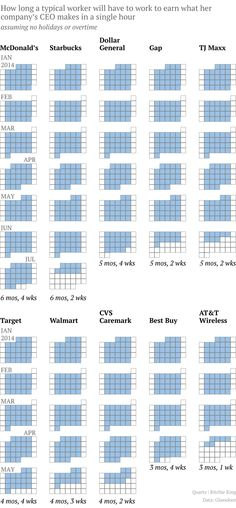 How many months it takes an average worker to earn what the CEO makes in an hour