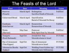 (( last 3 feast are suppose to be when Jesus comes back W/ His Angels spoken of in Revelations)). Find out how Jewish Feast Days relate to bible prophecy and how todays news fulfills bible prophecy. Bible Study Tools, Scripture Study, Scripture Quotes, Feasts Of The Lord, Messianic Judaism, Bible Knowledge, Bible Truth, Bible Scriptures, Hebrew Bible