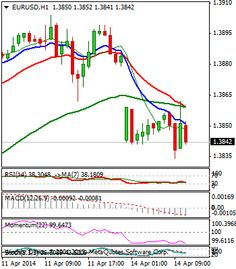 Daily Outlook for Majors 14.04.2014 - http://blog.windsorbrokers.com/daily-outlook-majors-14-04-2014/