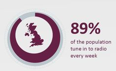 RAJAR figures for Q3 2014 suggest that 47.6 million adults or 89% of the adult UK populations tuned into their selected radio stations each week http://themediaangel.co.uk/