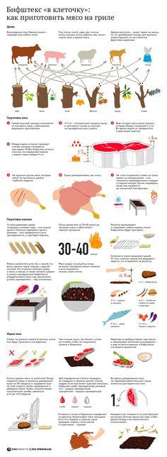 Бифштекс в клеточку: как приготовить мясо на гриле