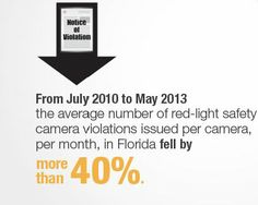 Reasons to Support The Mark Wandall Traffic Safety Act, Fact 5: From July 2010 to May 2013 the average number of red-light safety camera violations issued per camera, per month, in Florida fell by more than 40%.