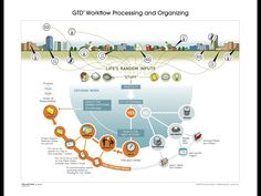 Nice graphical overview of the GTD methodology. Worth to take a look. Your Organisemee Team
