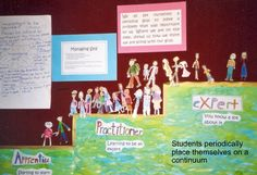 Love this display for key competencies