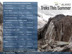 some of Seeking Himalayas' treks in summer of 2014  -Most routes open from May end onwards. List not exhaustive -Duration for some high altitude treks includes rest day for proper acclimatization -For minimal ecological footprint and better enjoyment, batch sizes will NOT be very large.