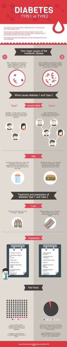 What do you know about Type 1 vs Type 2 Diabetes? This PRO infographic template is perfect for comparing 2 different topics in a visually engaging way. | Create your #infographic at magic.piktochart.com