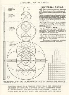 Universal ratios - hmmm, I'm not sure what this diagram is trying to convey... But this seems like it might make a good foundation for a magic system.