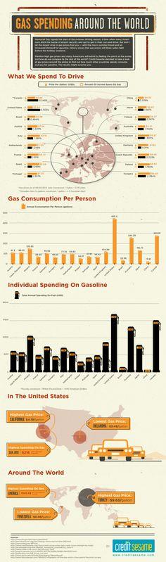 Around the world highest Gas Price : Turkey. U don't say?