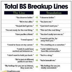 Breakup Translation Guide
