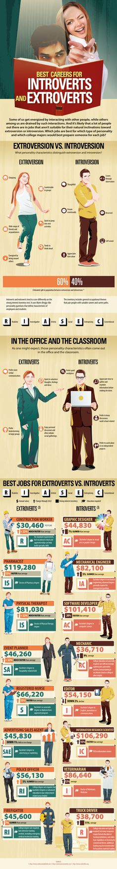 Introverted Versus Extroverted Personalities & Interest Inventory Career Infographic http://careerassessmentsite.com/tests/mbti-test/strong-interest-inventory/personality-types/careers-infographic