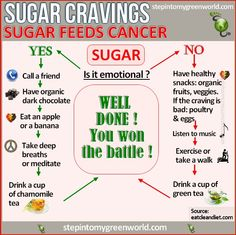 Sugar cravings: sugar feeds cancer