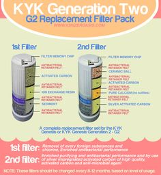 KYK Generation Two - G2 Replacement Filter Pack http://www.ionizeroasis.com/kyk-generation-two-g2-replacement-filter-pack.html