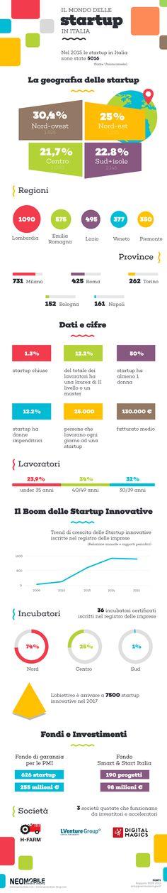 Fare impresa nel mondo digitale - scopri i dati e cifre più interessanti sul mondo delle startup innovative in Italia