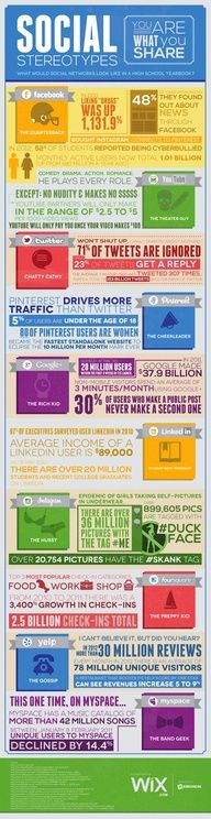 Is social media like high school? In this infographic, social media sites are assigned a high school stereotype based on what content is being shared. Marketing Trends, Marketing Digital, Content Marketing, Internet Marketing, Online Marketing, Social Media Marketing, Affiliate Marketing, Social Media Statistics, Social Media Site