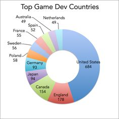 http://www.gameindustrycareerguide.com/best-cities-for-video-game-development-jobs/ Top countries in the World for game development, based on number of game developers or developers/publishers: United States, England, Canada, Japan, Germany, Poland, Sweden, France, Spain, Australia, Netherlands.