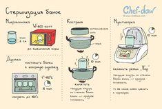 Стерилизация банок - chefdaw