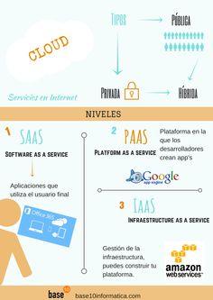 Qué es la Nube #infografia #infographic
