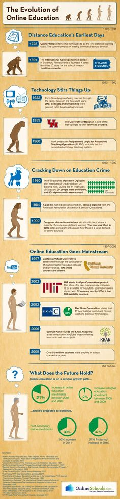 Infographic: Evolution of online education