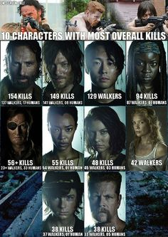 Top 10 Walking Dead characters with Most Overall Kills #infographic