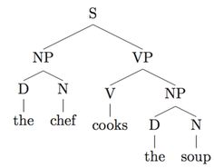 Linguistic pengertian syntax dan penjelasan serta contohnya http syntax trees examples google search ccuart Choice Image