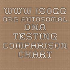 www.isogg.org Autosomal DNA testing comparison chart