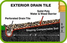 Great diagram of how to install #drainage tiles around your home #drainagediy