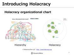 holacracy vs hierarchy - Google 検索