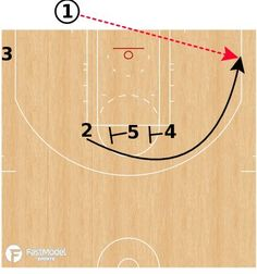 Resourceful verbalized basketball drills for shooting Begin Now Basketball Shooting Drills, Basketball Systems, Basketball Practice, Basketball Plays, Basketball Workouts, Basketball Skills, Basketball Quotes, Basketball Leagues, Basketball Pictures