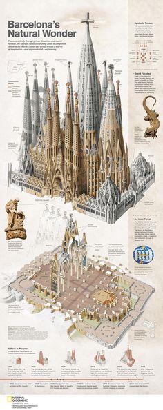 Basilica of the Sagrada Familia Infographic #architecture #gothic