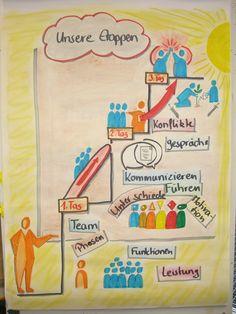 Etappen eines Projektleiter-Workshops