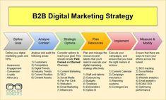 How To Craft a Winning Digital Marketing Strategy - business marketing design Inbound Marketing, Sales And Marketing Strategy, Whatsapp Marketing, Online Marketing Strategies, Marketing Digital, Influencer Marketing, Affiliate Marketing, Internet Marketing, Business Marketing