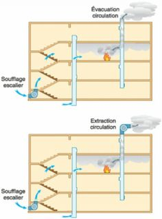 Mise en surpression Circulation, Fire Safety, Construction, Science, Firemen, Building