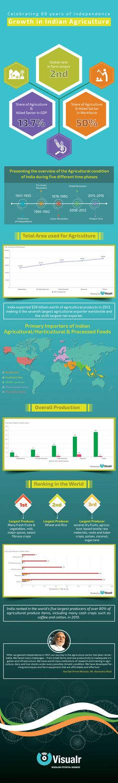 Growth in Indian Agriculture #Agriculture #India #Independence #ThenAnd Now #NowYouKnow #Infographic #Visualization #BigData #CropProduction #CashCrops #Fertile #Horticulture #Export #GreenRevolution #VeilOff