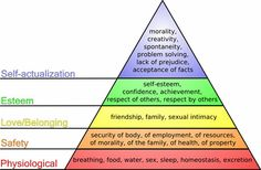 Addressing Our Needs: Maslow Comes to Life for Educators and Students from Lori Desautels and posted on Edutopia.org